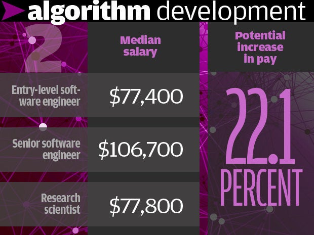 2. Algorithm development 22.1%