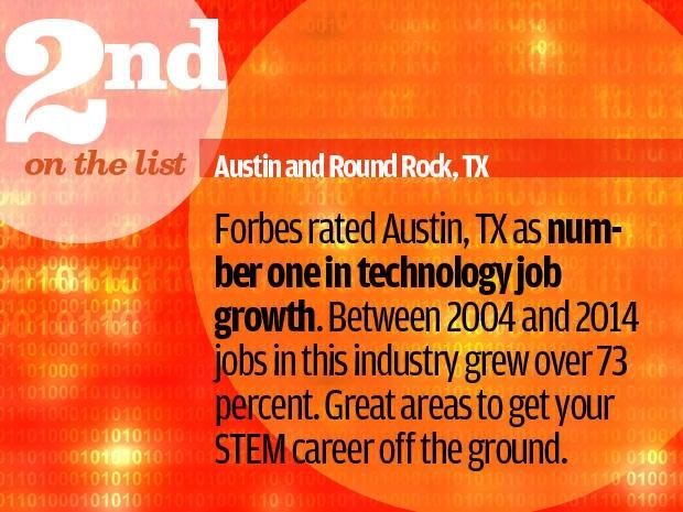 Austin and Round Rock, TX