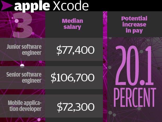 3. Apple Xcode 20.1%