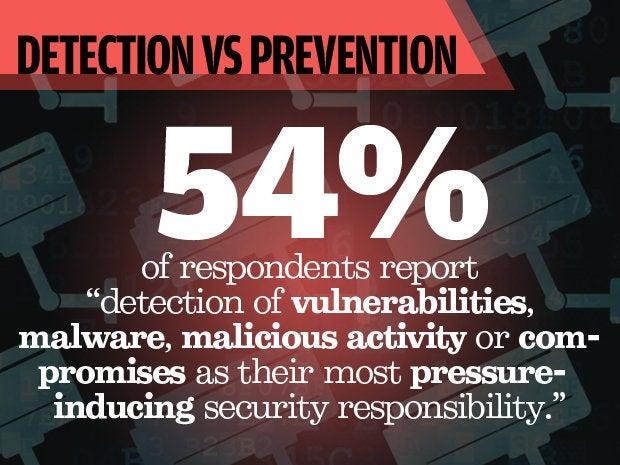 Detection vs prevention