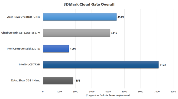 3DMark Cloud Gate Benchmark Chart