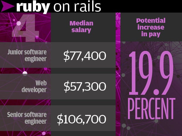 4. Ruby on Rails 19.9%