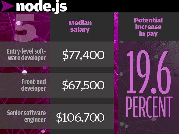 5. Node.js 19.6%