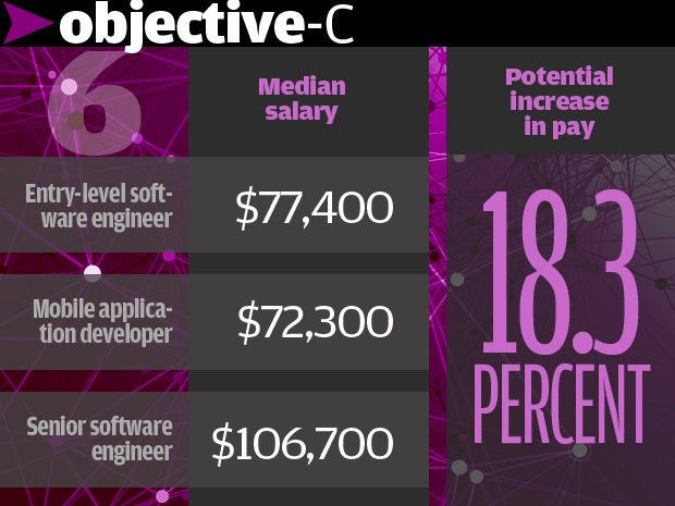 6. Objective-C 18.3%