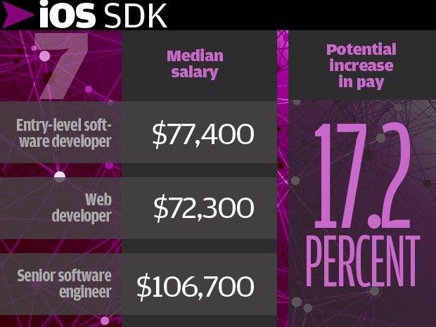 7. iOS SDK 17.2%