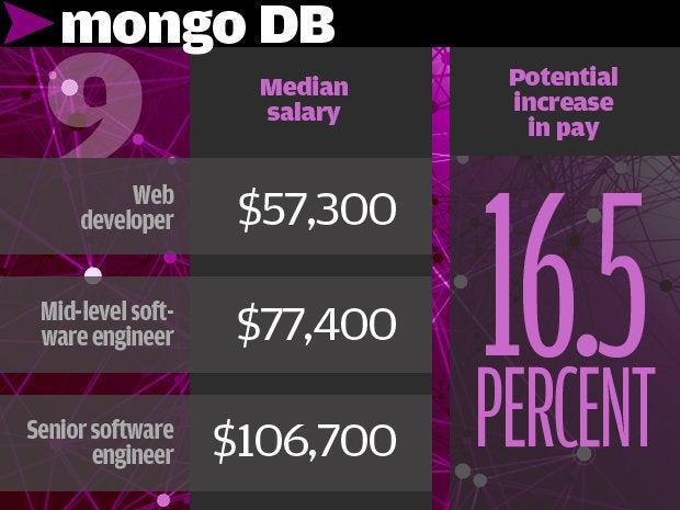 9. MongoDB 16.5%