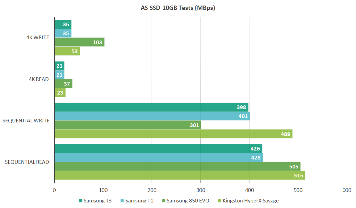 Samsung T3 Review This Usb 3 1 Ssd Is Stupidly Fast Pcworld
