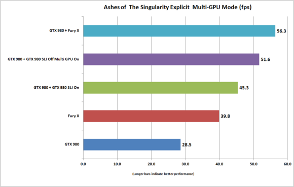 ashes of the singularity explicit multi gpu mode geforce radeon fury 980