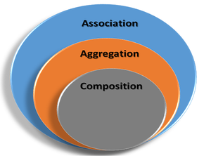 Association, aggregation, and composition in OOP explained