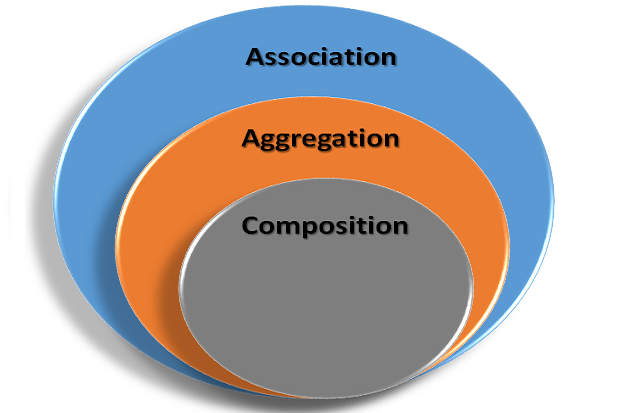 Aggregation and composition implementation in java using class.