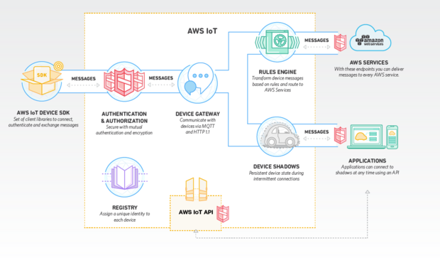 aws iot diagram