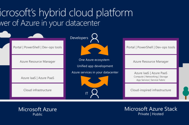 Here S Why Azure Stack Will Only Run On Certain Hardware