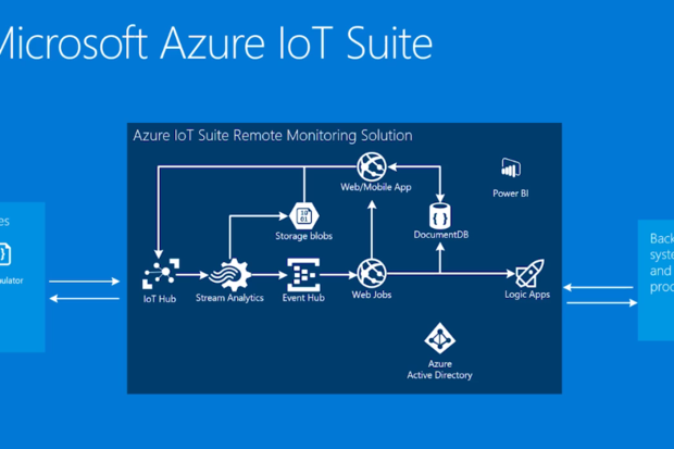 Azure IoT Suite gets down to business | CIO