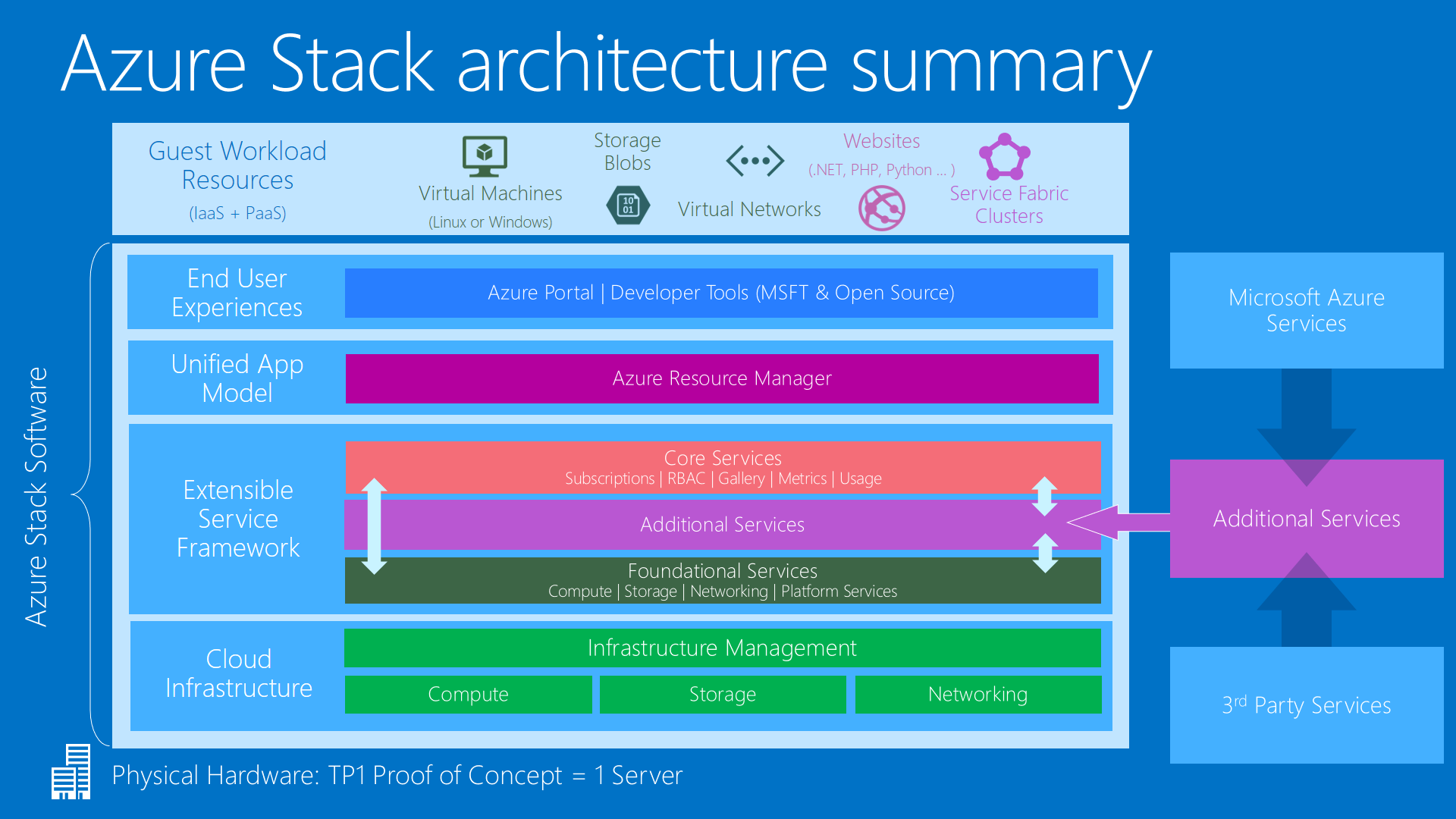 azure stack architecture 100642769 orig azure stack offers hybrid cloud on your terms cio