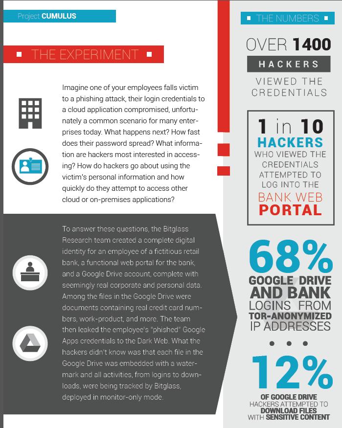 Faux phishing scheme shows CIOs how hacks unfold   CIO