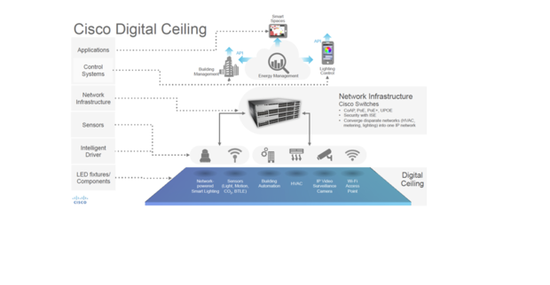 cisco digital ceiling