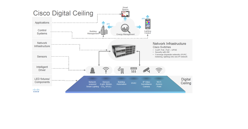 Cisco Announces New Digital Ceiling Iot Solution