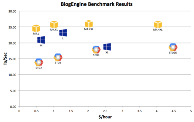 cliqr blogengine benchmark results