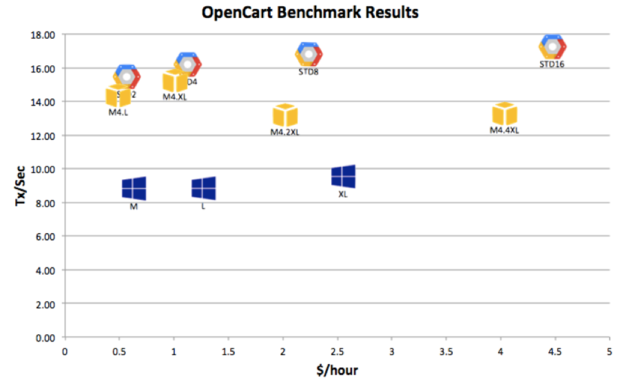cliqr opencart benchmark results
