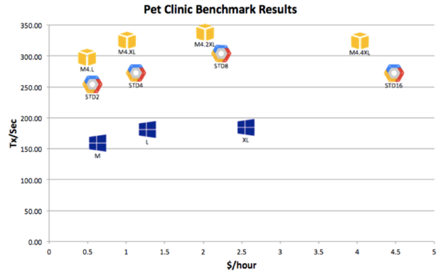 cliqr pet clinic benchmark results