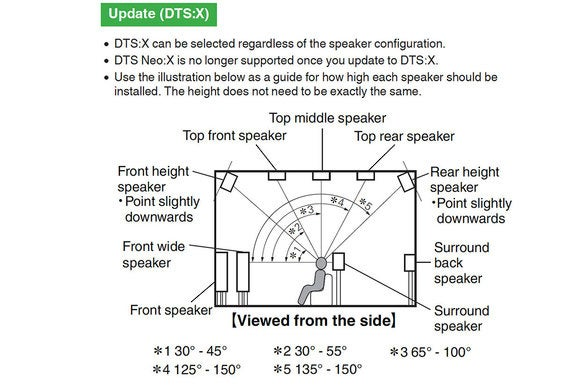 DTS:X can take advantage of all standard height speaker layouts