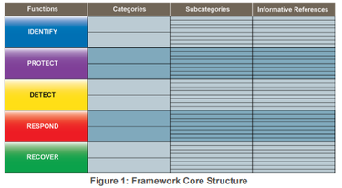 Framework Core Structure