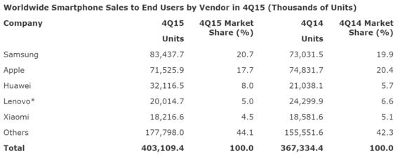 gartner smartphone sales by vendor q4 2015