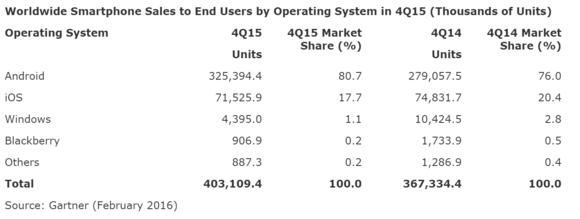 gartner smartphone sales q1 2016