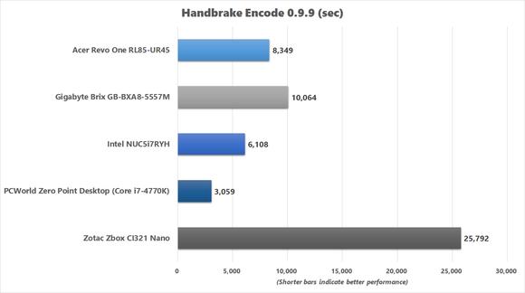 Handbrake Encode Benchmark Chart