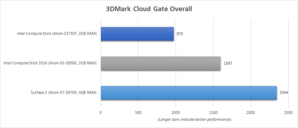 Intel Compute Stick 2016 3DMark Cloud Gate Benchmark Chart
