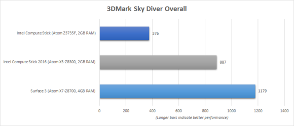 Intel Compute Stick 2016 3DMark Sky Diver Benchmark Chart
