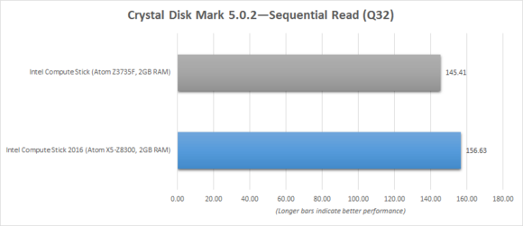 Intel Compute Stick 2016 Crystal Disk Mark Sequential Read Benchmark Chart
