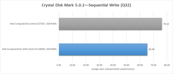 Intel Compute Stick 2016 Crystal Disk Mark Sequential Write Benchmark Chart