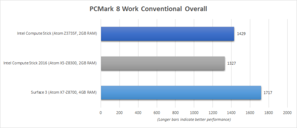 Intel Compute Stick 2016 PCMark 8 Work Conventional Benchmark Chart