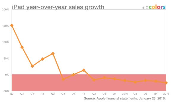 ipad growth through q1 2016