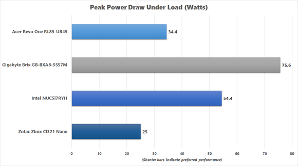 Chart of Peak Power Draw Under Load