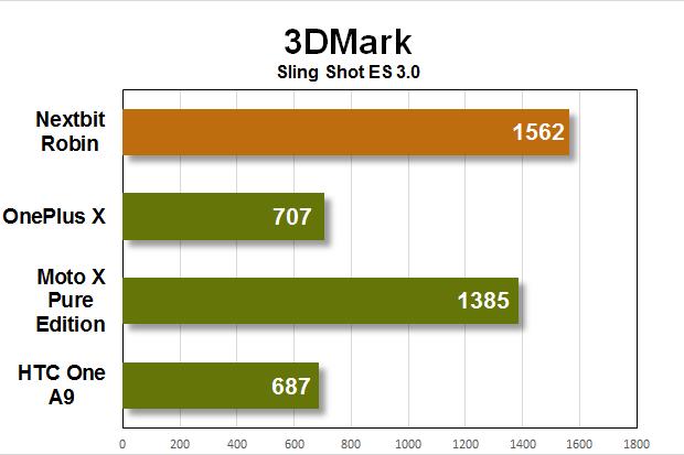 nextbit robin benchmarks 3dmark