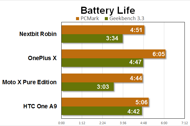 nextbit robin benchmarks battery