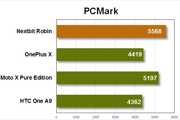 nextbit robin benchmarks pcmark