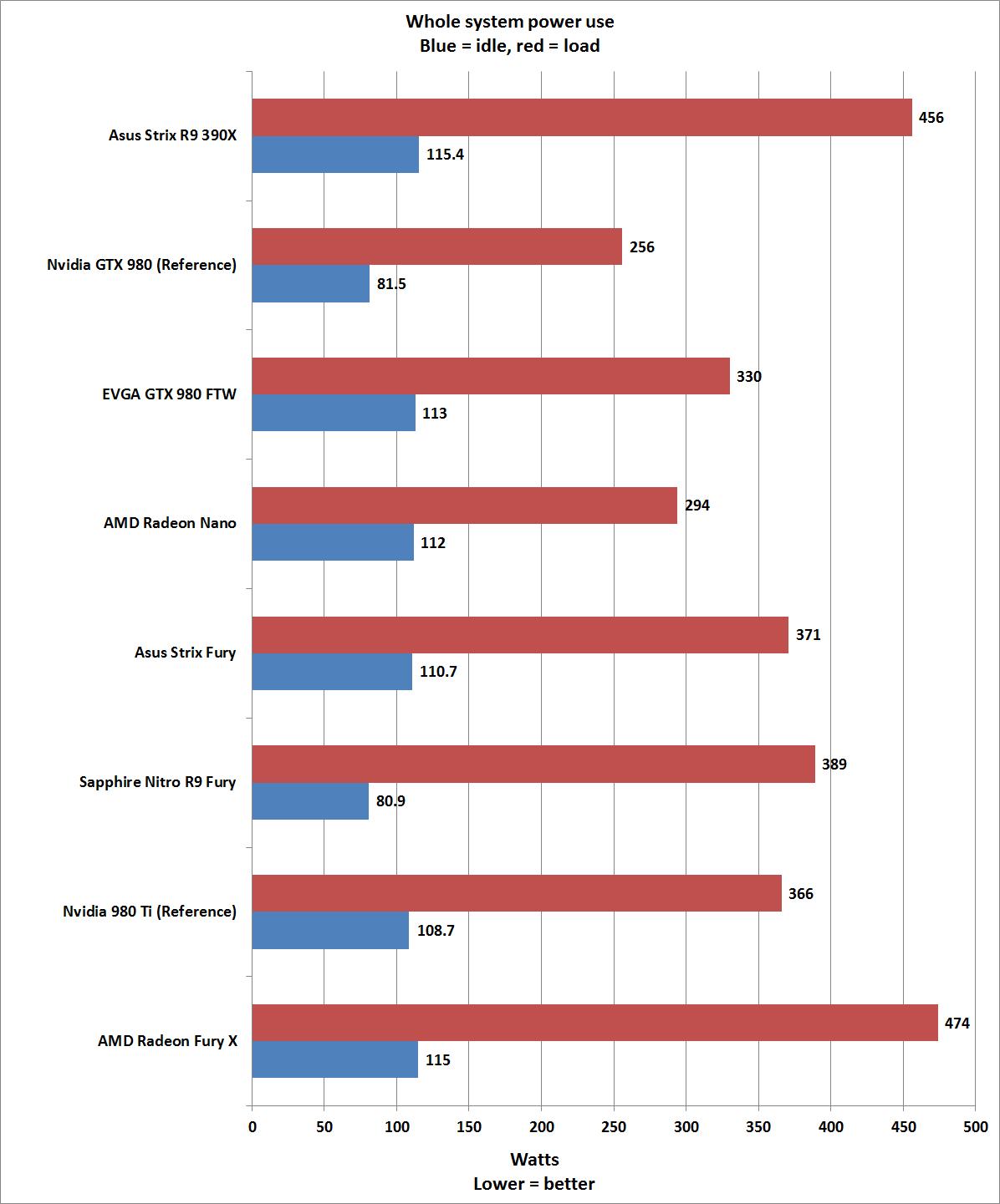 Sapphire Nitro Radeon R9 Fury AMD graphics card review: Fast