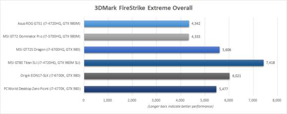 Origin EON17-SLX 3DMark Benchmark Chart