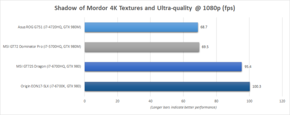 Origin EON17-SLX Shadow of Mordor Benchmark Chart