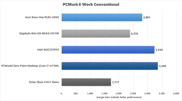 PCMark 8 Work Conventional Benchmark Chart