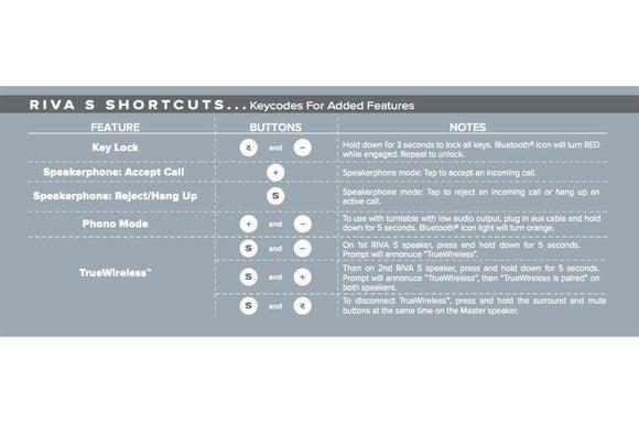 Riva's key combination shortcuts.