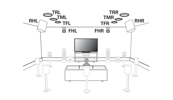 Denon supported speaker layouts