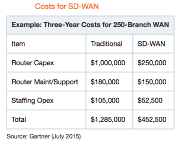 sd wan costs