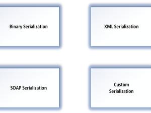 Serialization