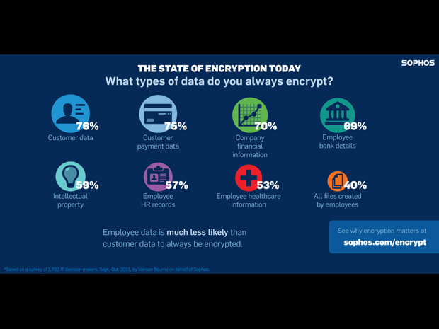 Sophos encryption survey data types 620x465