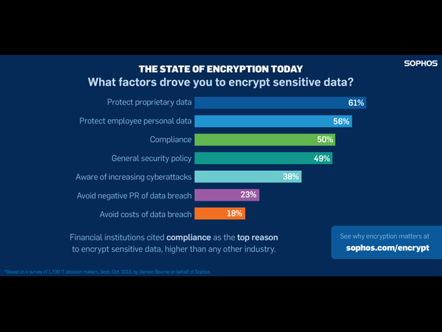 Sophos encryption survey factors 620x465