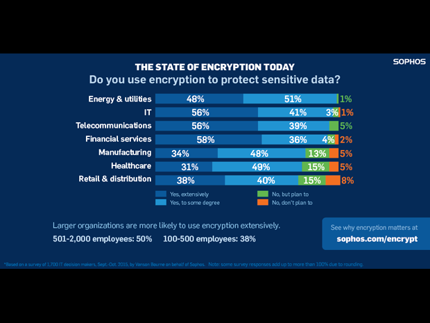 Sophos encryption survey industries 620x465
